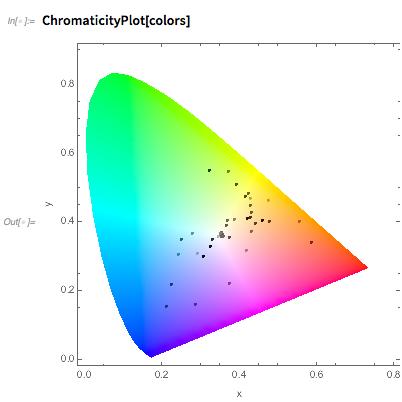 ChromaticityPlot