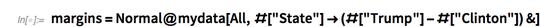 margins=Normal@mydata