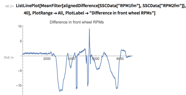 Difference in front wheel RPMs