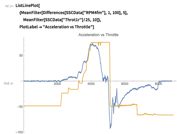 Acceleration vs. Throttle