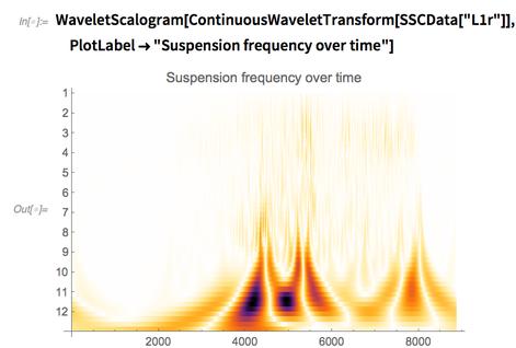 WaveletScalogram