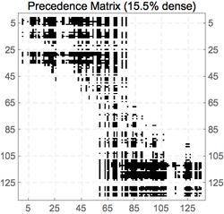 Precedence Matrix