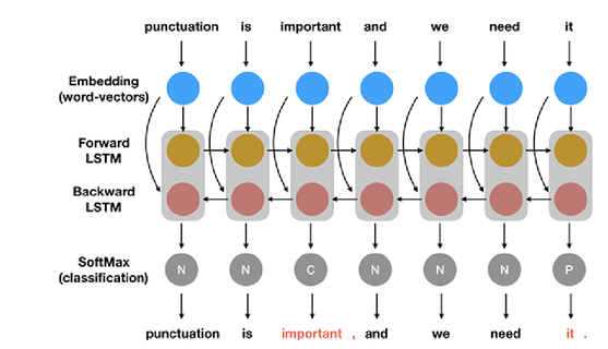Punctuation Restoration with Recurrent Neural Networks