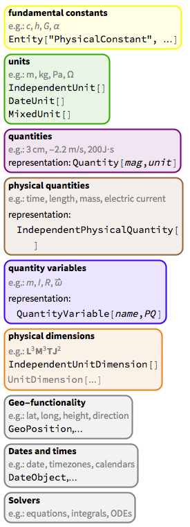 Fundamental constants in the Wolfram Language