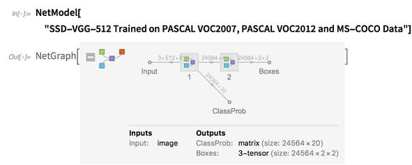SSD-VGG-512 Pascal VOC