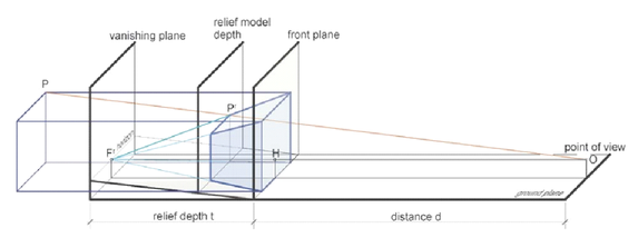 Low-relief compressing the model