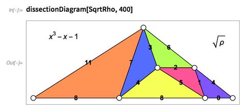 Sqrt(ρ) substitution tiling