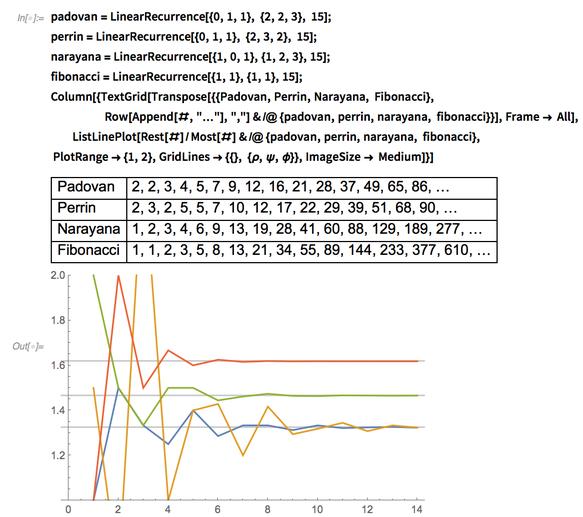 {Padovan, Perrin, Narayana, Fibonacci}