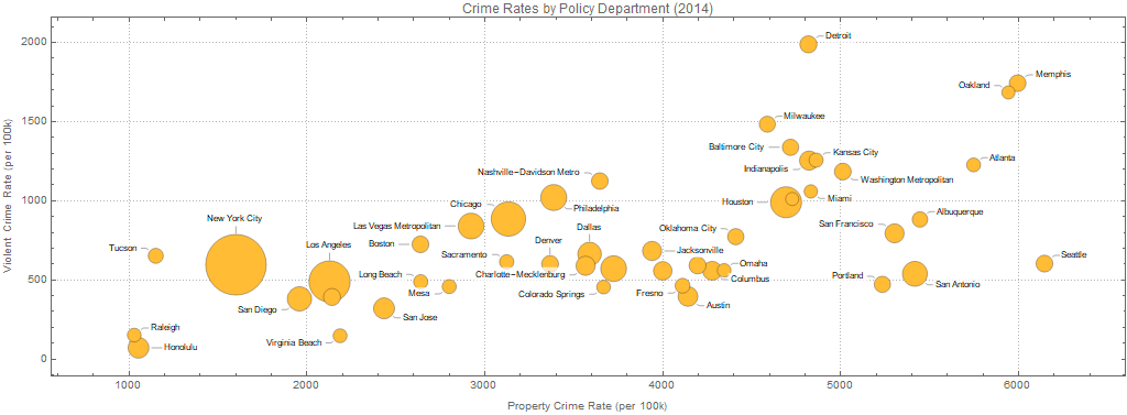 Crime rates in US major cities (2014)