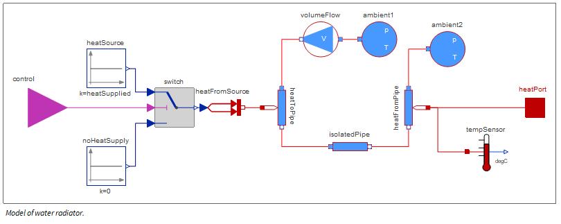 Model of water radiator