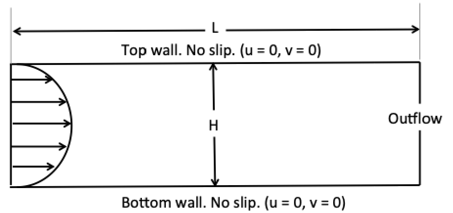 Basic schematic of the wind tunnel