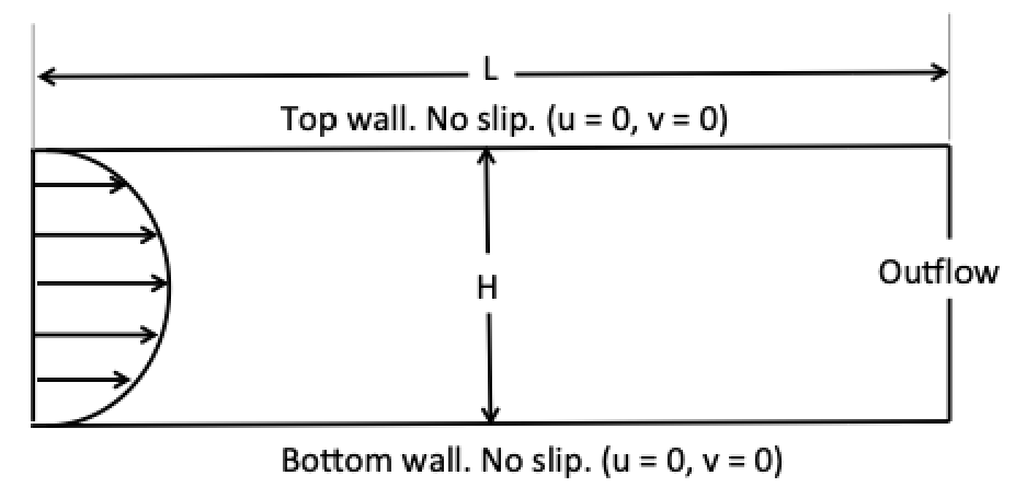Schematic of the domain and its associated boundary conditions