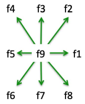 Nine discrete velocities
