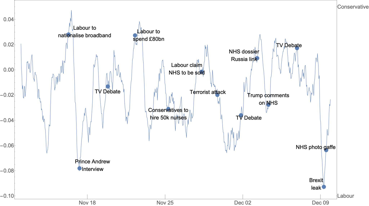 Plot annotated with headlines—click to enlarge