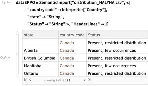 dataEPPO = SemanticImport