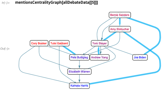 mentionsCentralityGraph