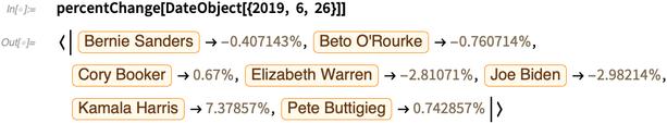 percentChange