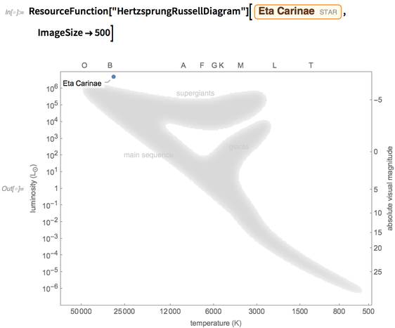 "ResourceFunction[""HertzsprungRussellDiagram""]"