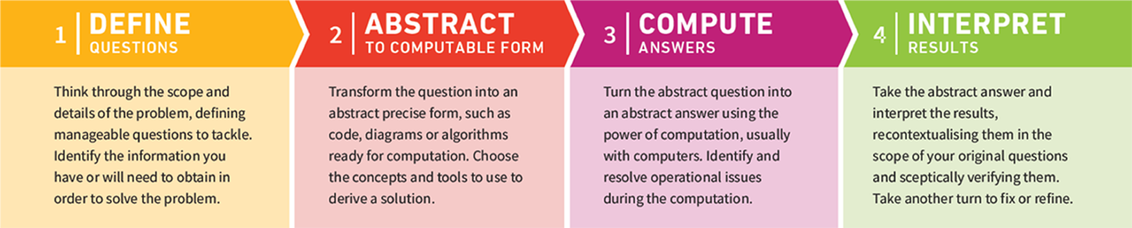 Four steps to computational thinking