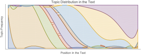 Visualizing Topic Progression in a Text