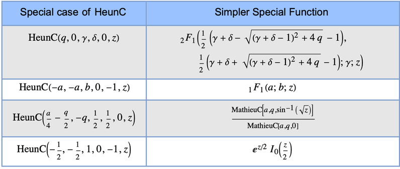 Simpler Special Function