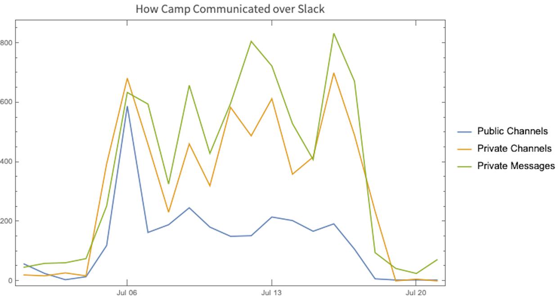 Camp communication