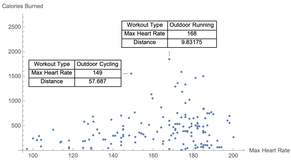 Personal Fitness Data