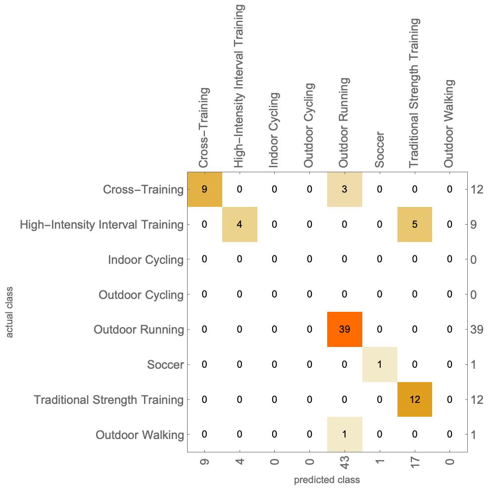 Personal Fitness Data Predictor