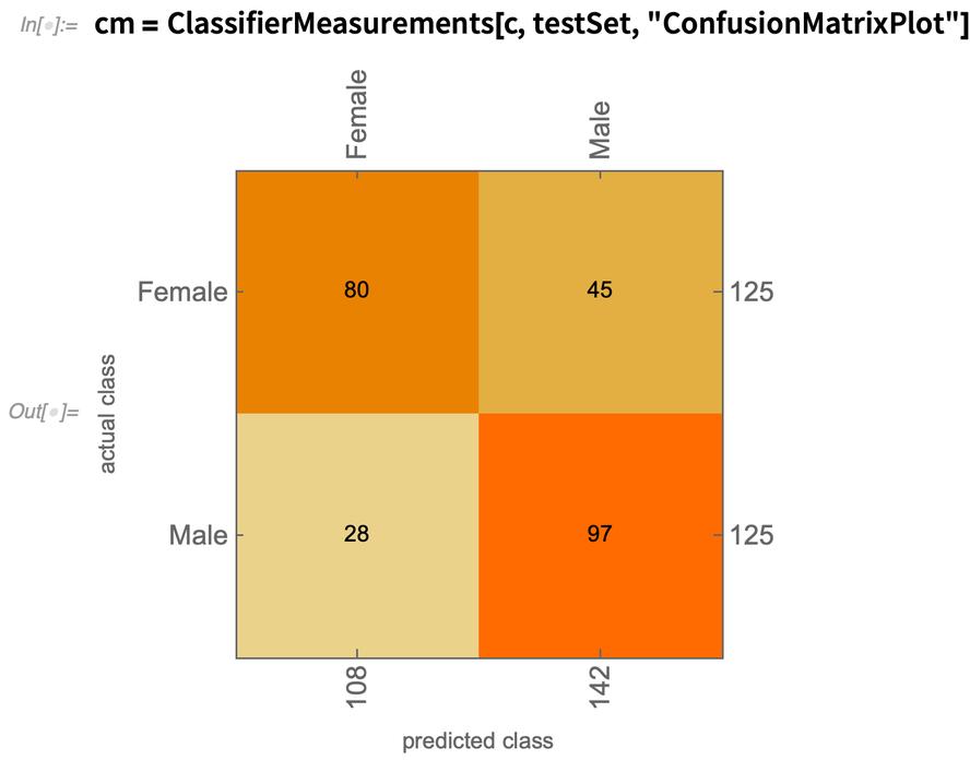 cm = ClassifierMeasurements
