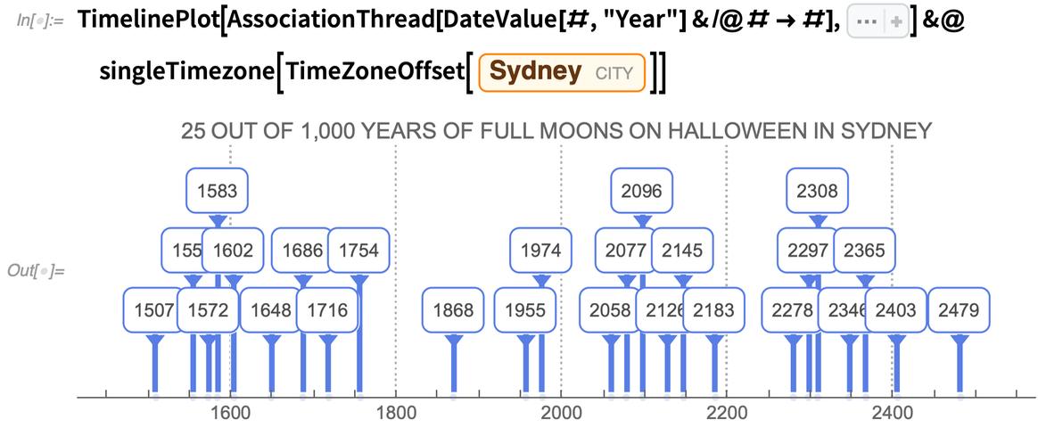 TimelinePlot