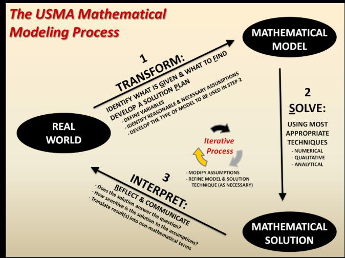 USMA Mathematical Modeling Process