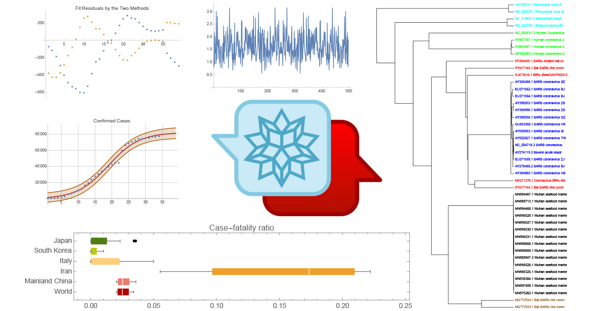 Computational Explorations of the Coronavirus on Wolfram Community