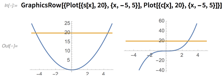 GraphicsRow[{Plot[{s[x], 20}, {x, -5, 5}],    Plot[{c[x], 20}, {x, -5, 5}]}]
