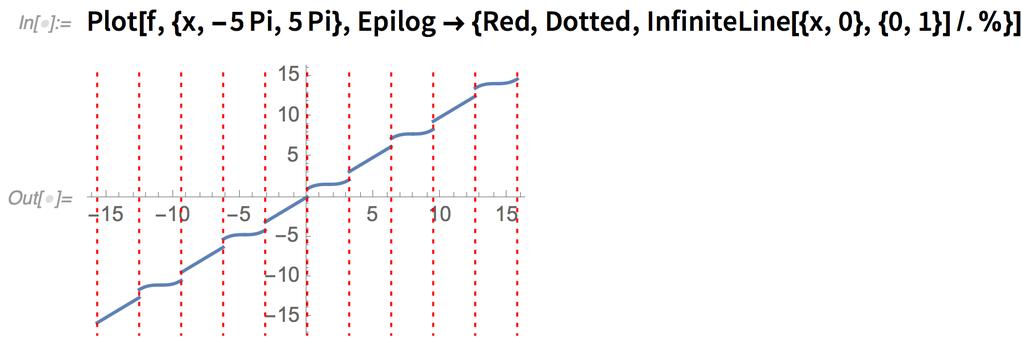 Plot[f, {x, -5 Pi, 5 Pi},   Epilog -> {Red, Dotted, InfiniteLine[{x, 0}, {0, 1}] /. %}]