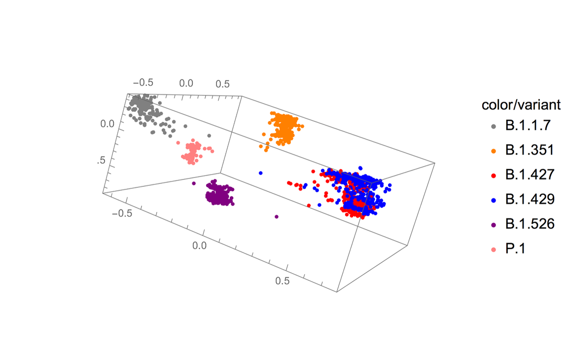 Genomic sequence data points (variants shown by color)