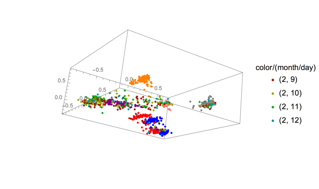 Genomic sequence data points (dates shown by color)