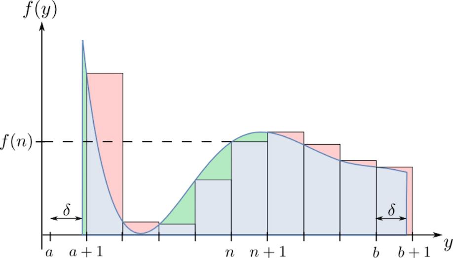 Integral graph