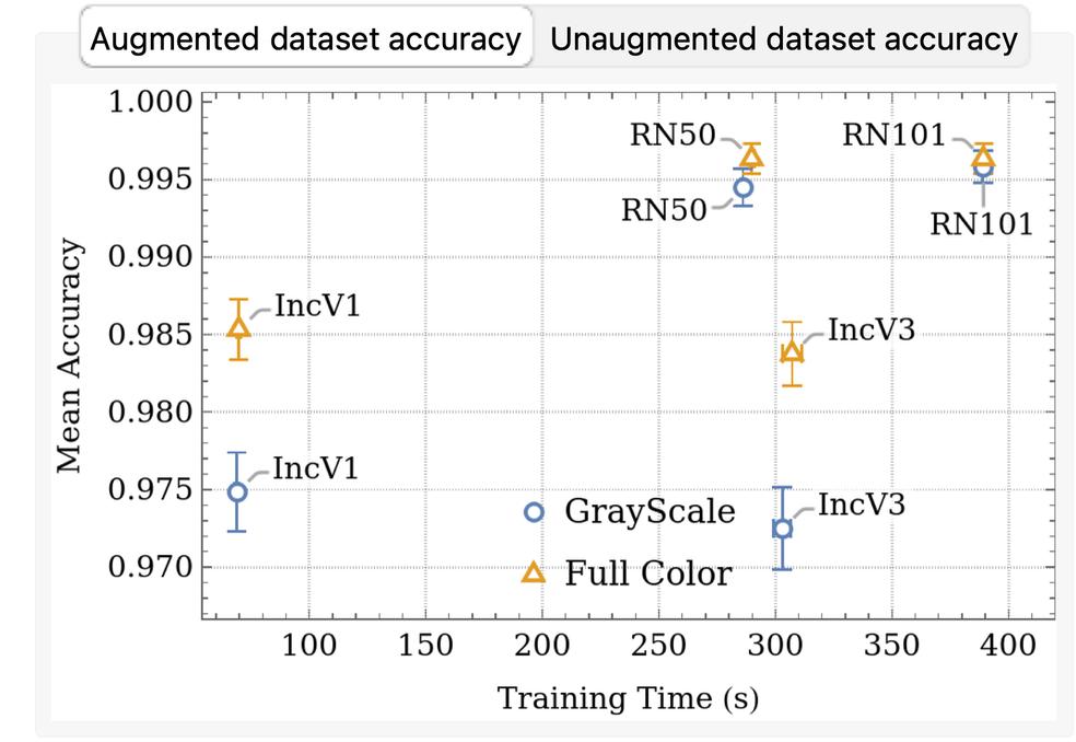 Dataset accuracy