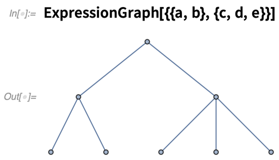 ExpressionGraph
