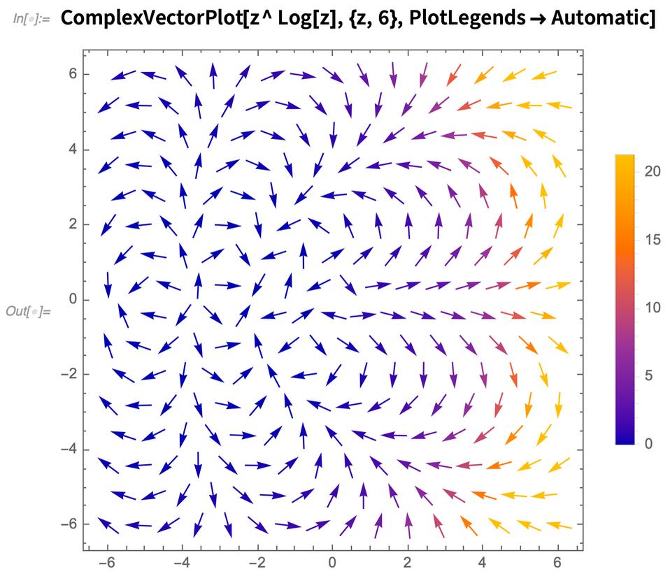 ComplexVectorPlot