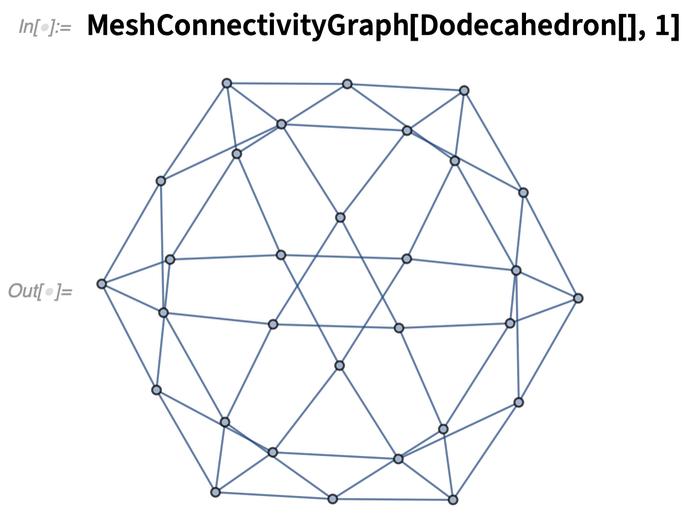 MeshConnectivityGraph