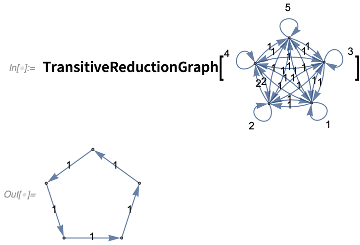 TransitiveReductionGraph