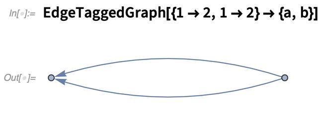 EdgeTaggedGraph