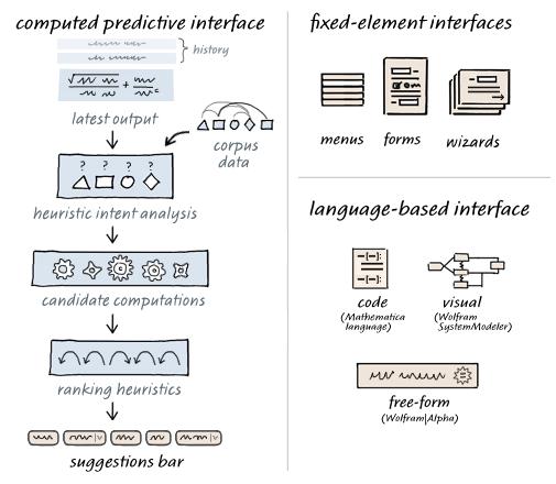 Predictive interface