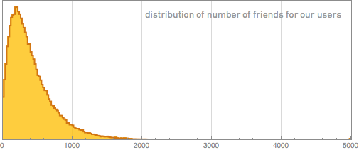 distribution of number of friends for our users