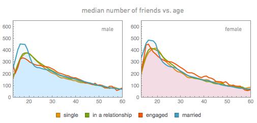 median number of friends vs. age