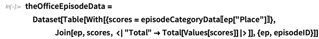 theOfficeEpisodeData = Dataset