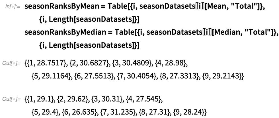 seasonRanksByMean = Table