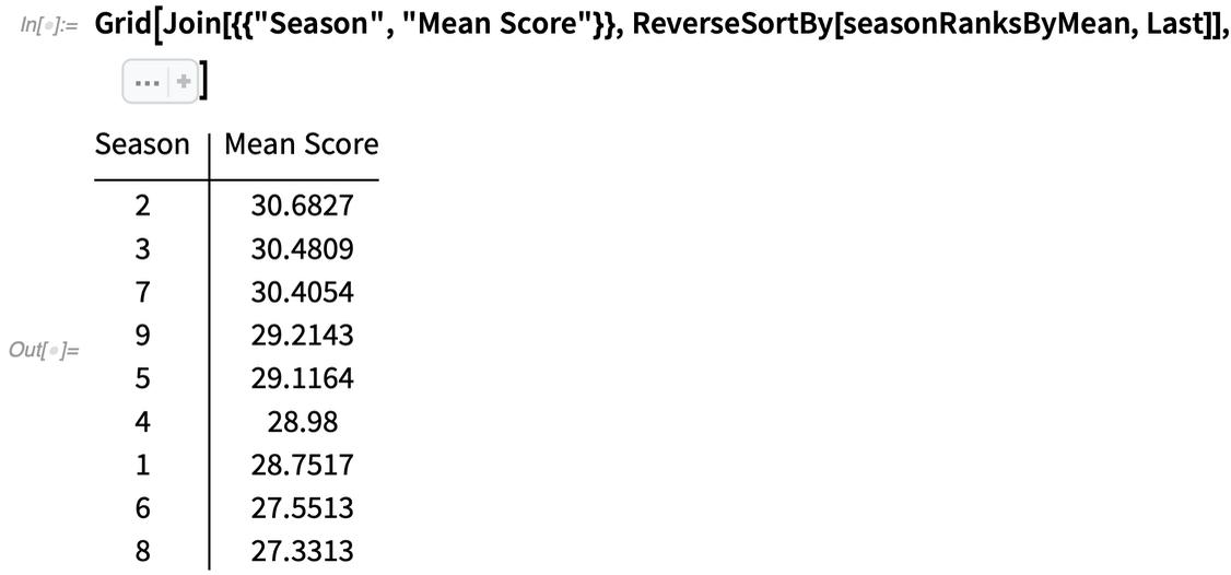 Seasons ranked by mean score