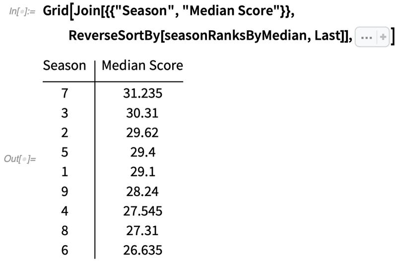 Seasons ranked by median score